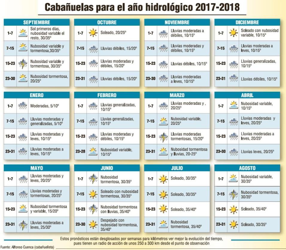 Calendario Cabanuelas.Publicacion De Las Cabanuelas 2017 2018 Por Alfonso Cuenca